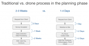 Drone technology time saverDrone technology time saver