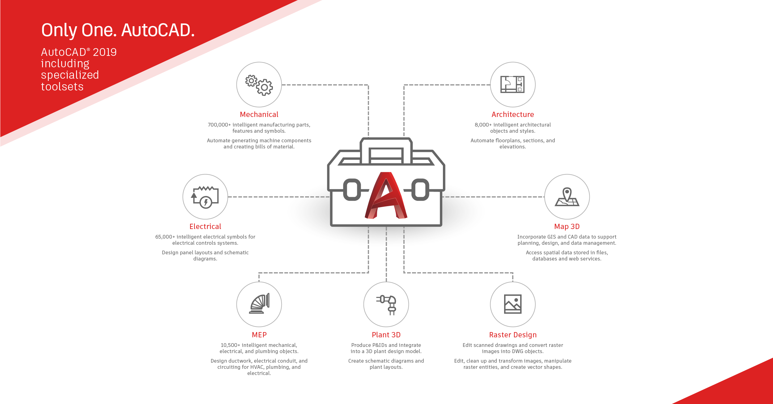 Autocad 2019 New Features The Cad Masters Electrical Schematic Web And Mobile Apps