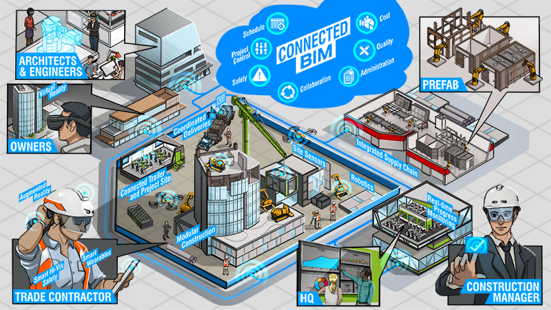 BIM 360 Connected